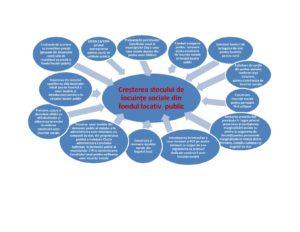 plansa proceduri de crest a stocului de loc soc-page-001